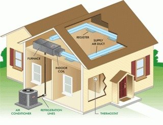 Indoor Air Quality in Torrance