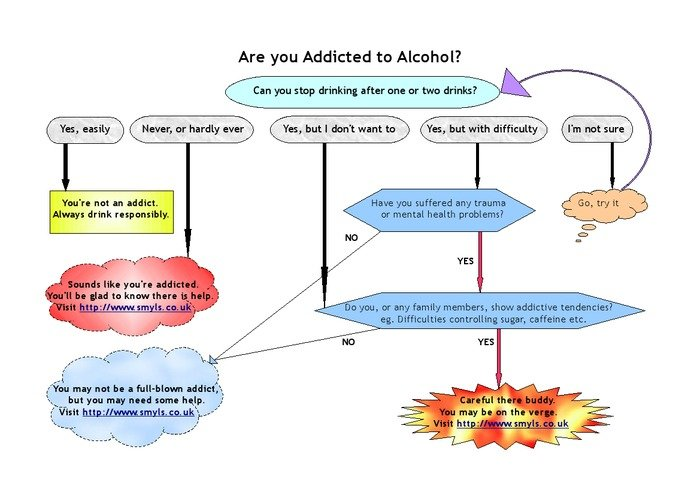 Are you addicted to alcohol? Profile Photos of Addiction, Anxiety, Stress - Smyls Therapy and Recovery Coaching Berriman Road - Photo 8 of 9