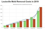 Profile Photos of ALL US Mold Removal Louisville KY - Mold Remediation Services