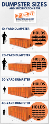 Dumpster Sizes Roll-Off Dumpster Direct 1050 Crown Pointe Parkway, Suite 500