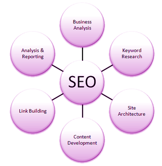 SEO Outsourcing UK