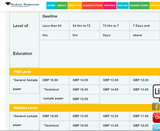Pricelists of Academic Assignments Writing Service