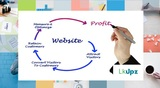 Website Marketing Company of Website Marketing Company