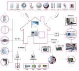 Home & Office Complete Alarm Security Systems.