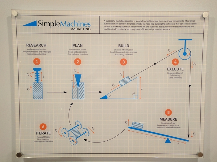 Profile Photos of Simple Machines Marketing 330 N Wabash 23rd FL - Photo 3 of 5