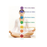 The secret of seven chakras