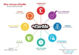 Profile Photos of ePayMe - Payroll Solutions