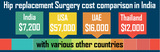 Pricelists of Low Cost Hip Replacement Surgery India