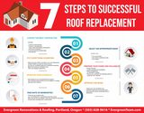 Evergreen Renovations & Roofing of Evergreen Renovations & Roofing