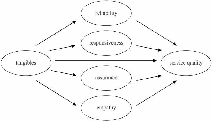 responsiveness in service quality The importance of responsiveness a lack of responsiveness is the most common underlying problem i find at the businesses i work with that are experiencing.
