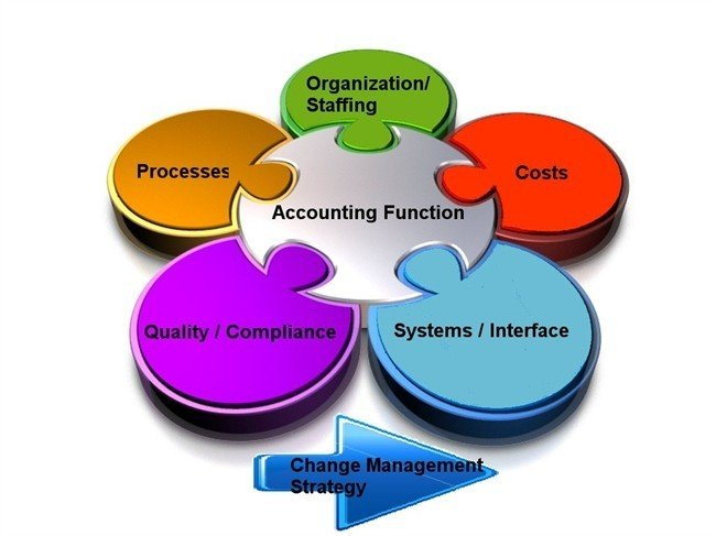 functions of cost accounting