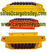 Profile Photos of Roller skids advantages and pictures